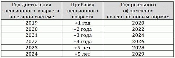 Пенсия космонавтов в России в 2019 году и их семьям